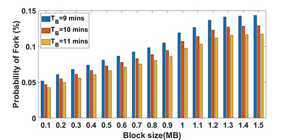 Influence of block size on Fork occurrence.