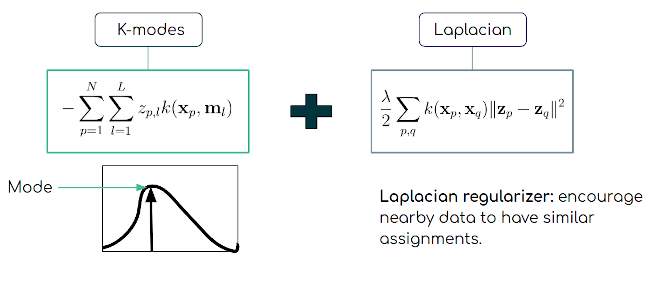 Scalable Laplacian K-modes