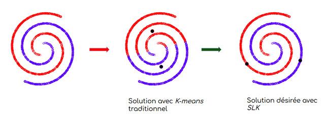 partionnement en spirale