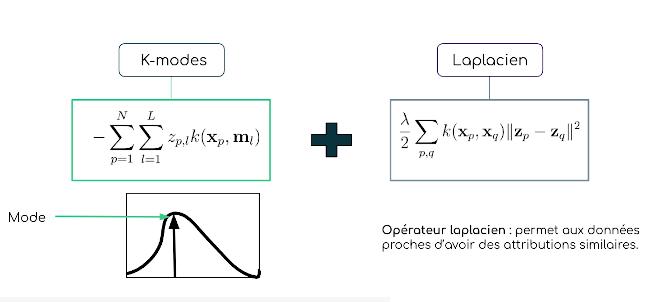 K-modes laplacien évolutif (Scalable Laplacian K-modes)