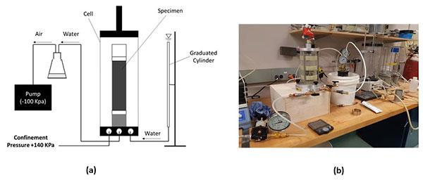Setup to test water-vacuum permeability