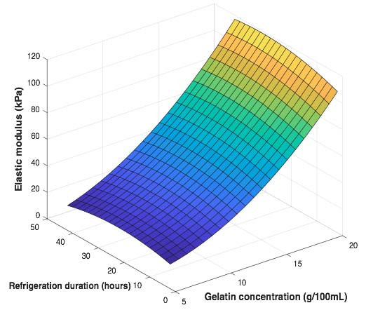 Elastic module vs gelatin concentration and refrigeration time