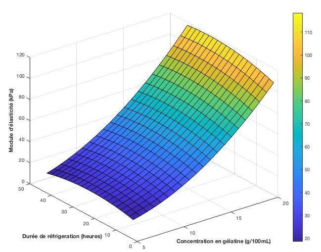 Module élastique vs concentration de gélatine et temps de réfrigération