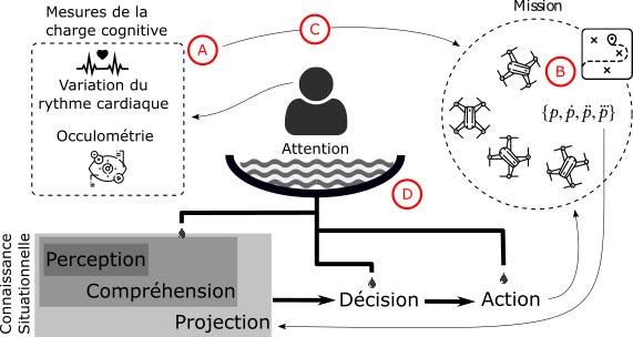 Charge cognitive pour améliorer le processus de décision