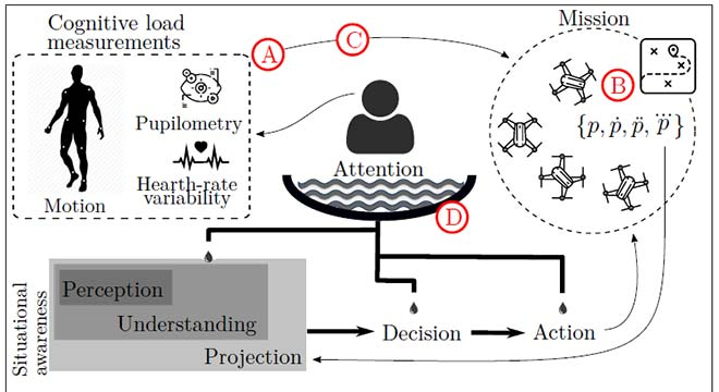 Cognitive load to improve the decision-making process