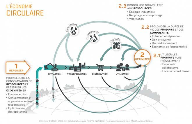 12 stratégies de l'économie circulaire