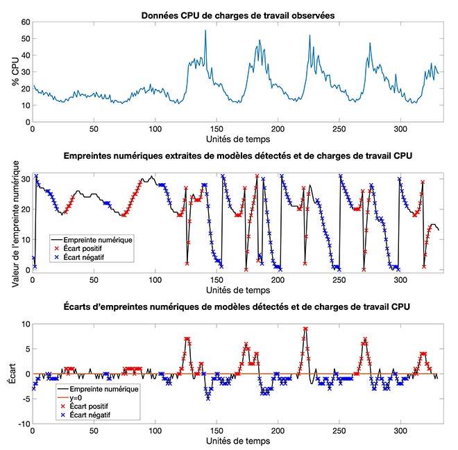 conversion des données en empreintes numériques