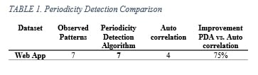Periodicity detection comparison