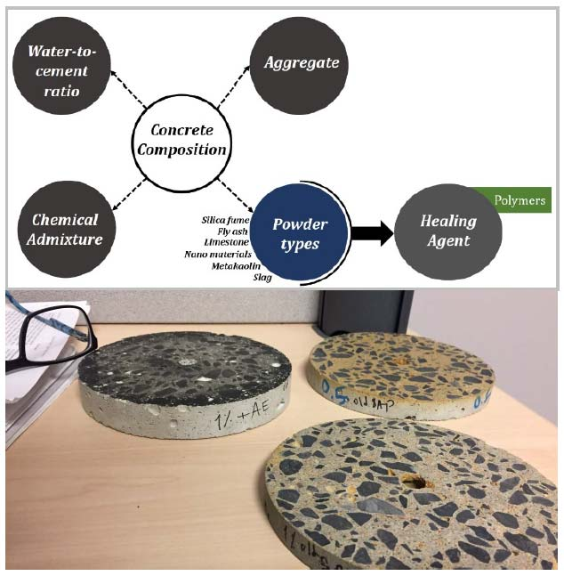 Composition of self-healing concrete