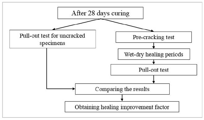 Research on self-healing concrete
