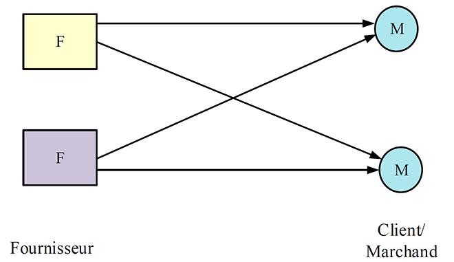 Schéma de la stratégie de livraison directe