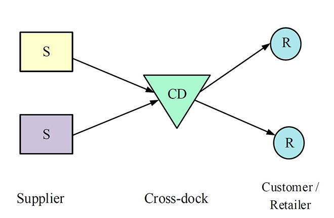 Schematics for the cross-docking strategy