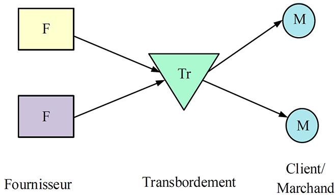 Schéma de la stratégie de transbordement