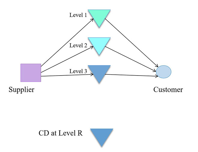 Cross-docking network with different levels