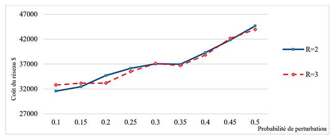 incidence du nombre de centres de transbordement et de la probabilité de perturbation sur les coûts du réseau.
