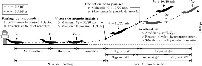 Phases du décollage
