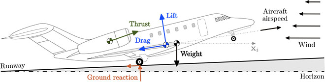 Forces applied to an aircraft at takeoff
