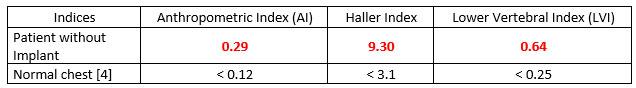 Comparison of morphological indices for diagnosis of plexus excavatum