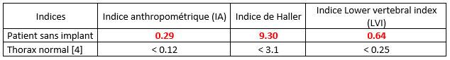comparaison entre les indices morphologiques pour le diagnostic du pectus excavatum
