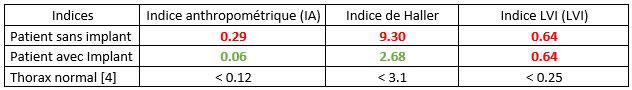 comparaison entre les indices morphologiques du pectus excavatum après la pose d'un implant