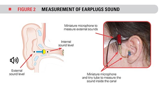 measurement of earplugs sound