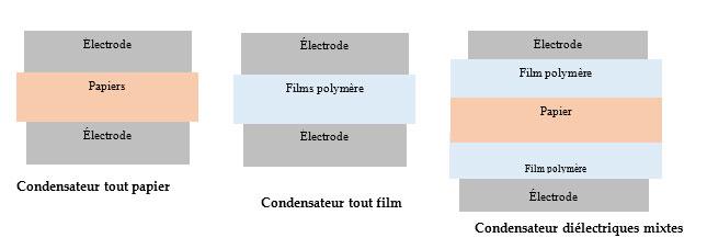 Types de condensateurs