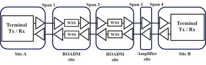 Four spans of optical fiber
