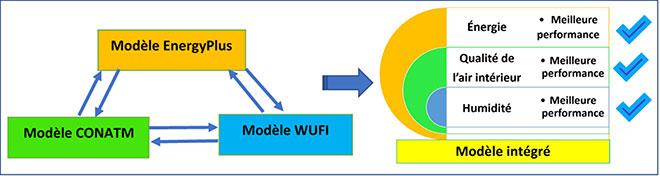 Création d'un modèle intégré