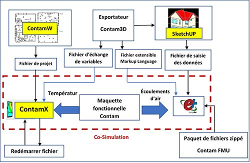 Intégration EnergyPlus et CONTAM