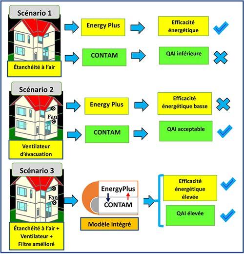Différences entre résultats de modèles distincts et résultats de modèle intégré