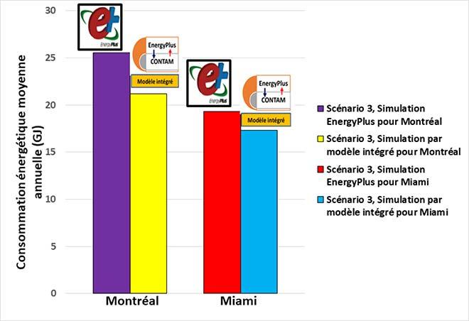 Résultat d'EnergyPlus c. ceux du modèle intégré