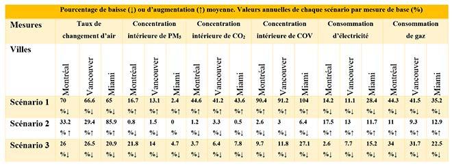 Performance énergétique prédite par différents scénarios