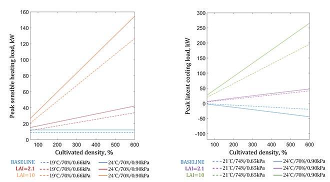 Heat and dehumidification loads