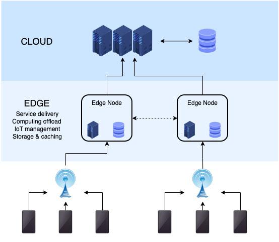 Cloud-edge system architecture