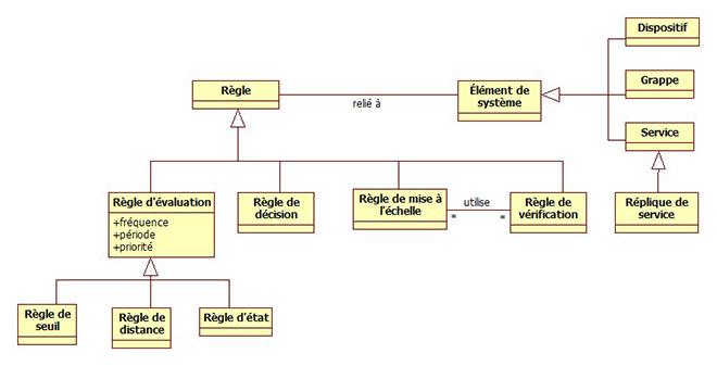 Modèle de règles simplifié