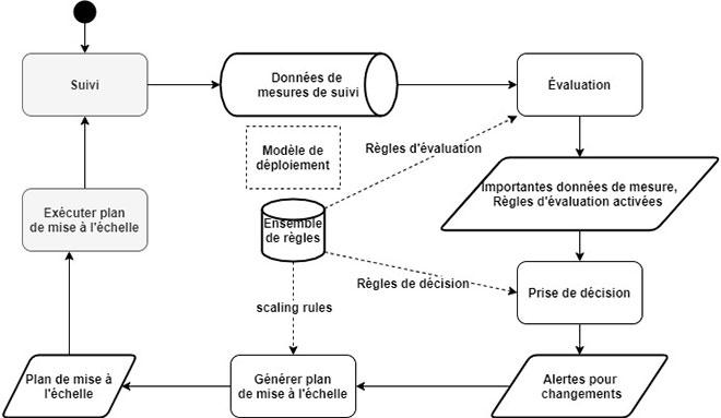 Processus proposé de mise à l'échelle automatique