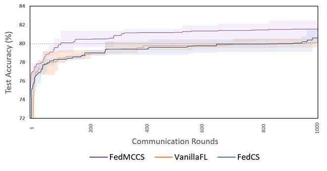 Accuracy vs communication rounds in a federated learning approach