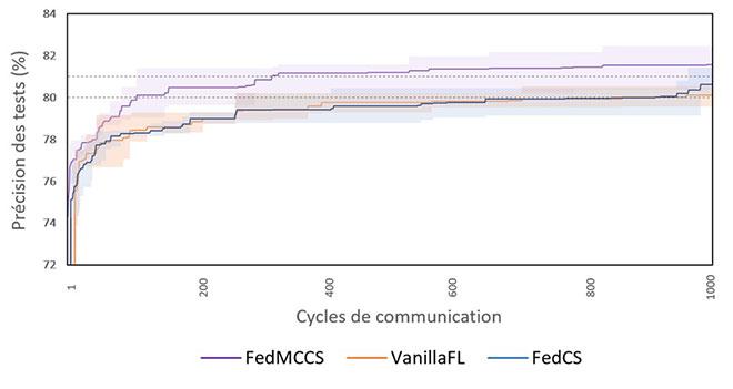 Précision des tests en fonction des cycles de communication en apprentissage fédéré