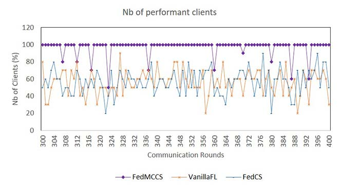 Number of clients vs communications rounds in a federated learning approach