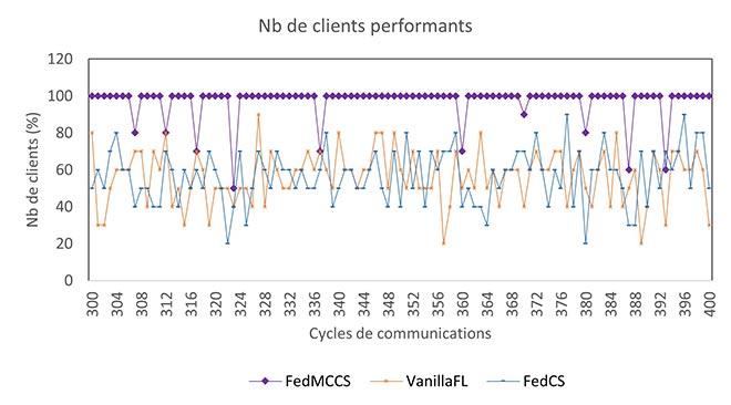 Nombre de clients performants en fonction des cycles de communications lors de l'apprentissage fédéré