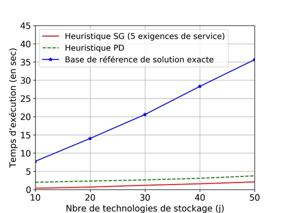 Comparaison des durées d'exécution entre algorithmes