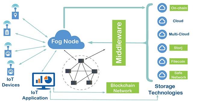 BlockAM framework