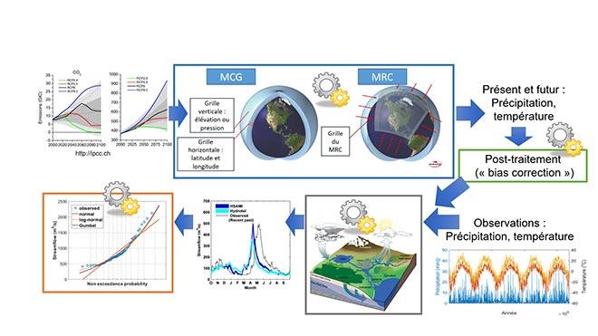 simulations en hydroclimatologie