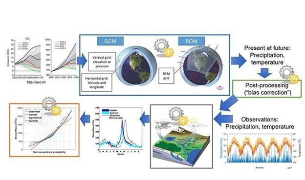 Hydroclimatic simulations