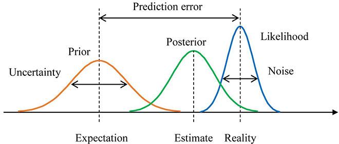 Bayesian inference framework