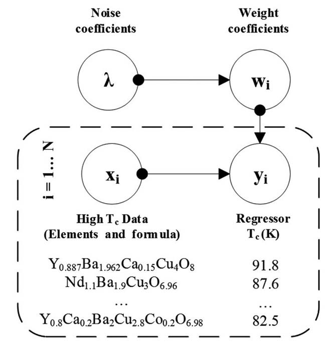Variational Bayesian Neural Network