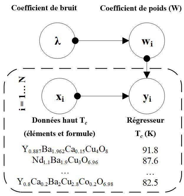 Réseau neuronal bayésien variationnel