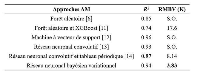 Performance RNBV c. autres techniques
