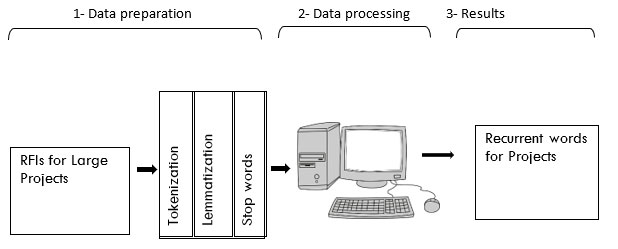 Methodology of request of information analysis