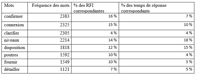 Thèmes identifiés dans les RFI